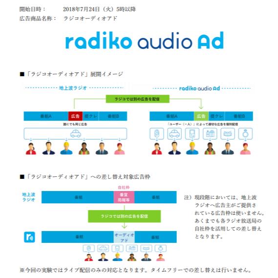 ラジコで新広告実験、リスナーに応じて放送差し替え