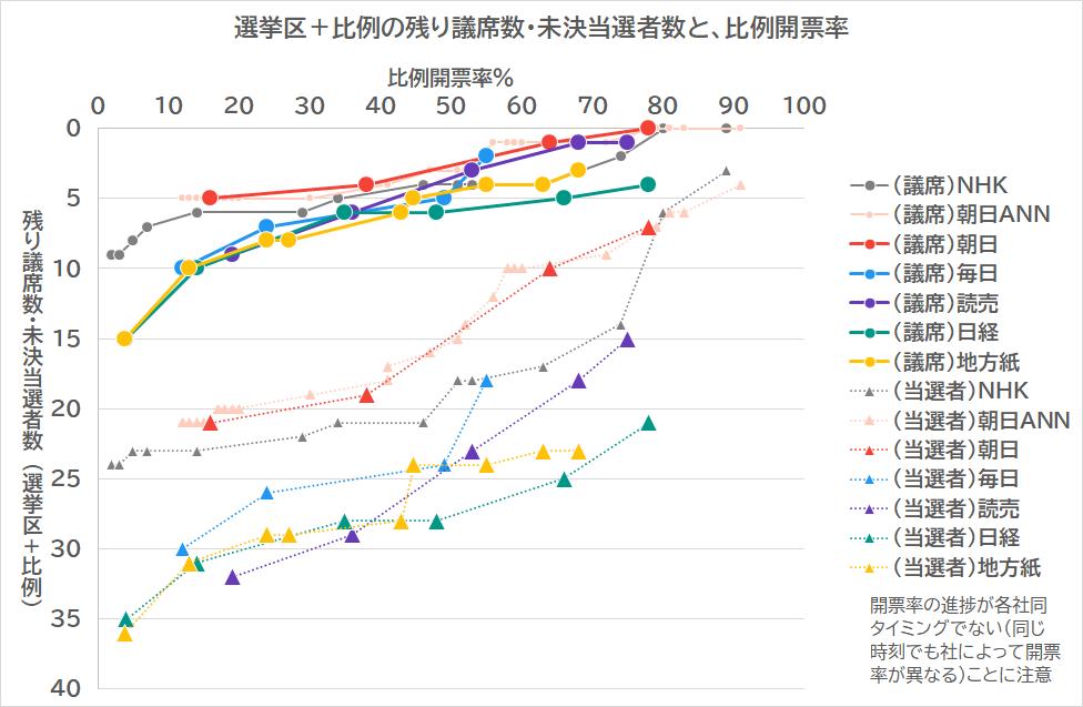 【新聞版数面建て調査】2019.7.22朝刊(10完)まとめ