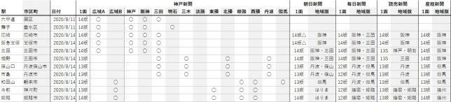 神戸新聞地域版調査・第1回速報版