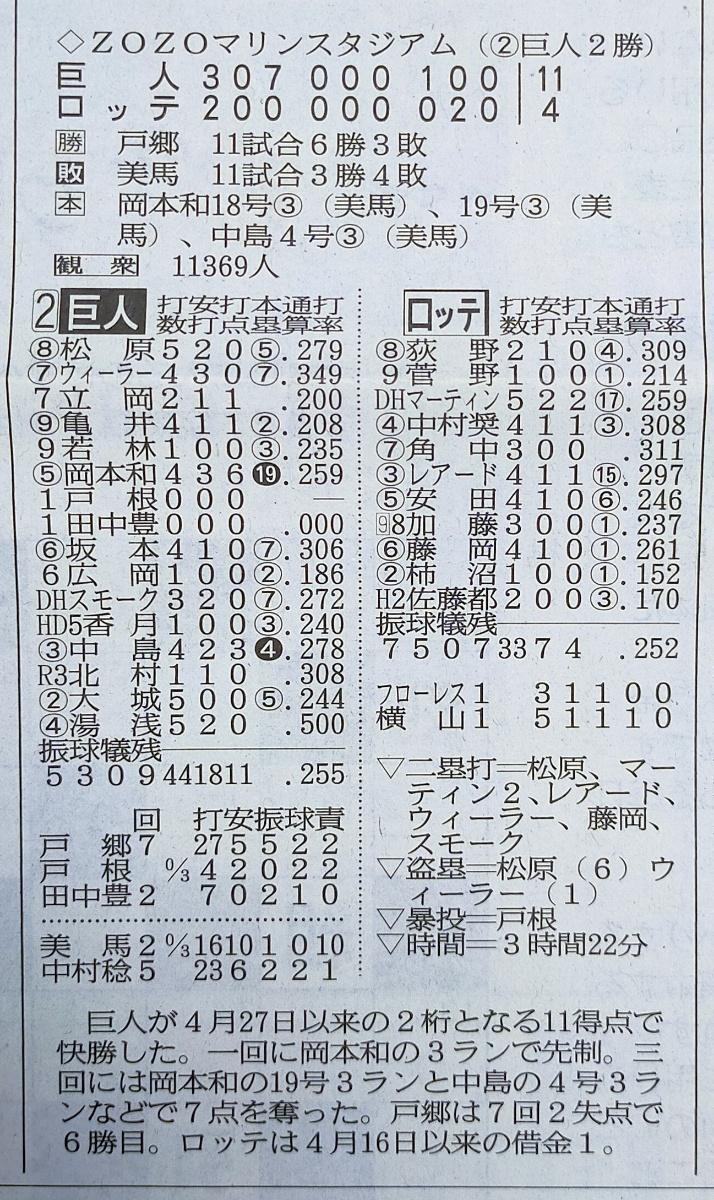 新聞の野球スコアテーブル